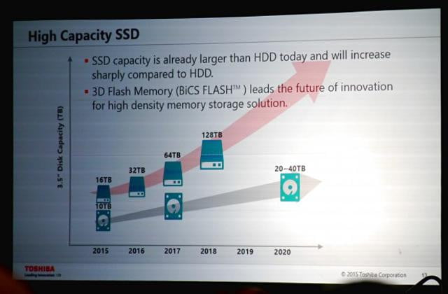 toshiba ups its storage game with reveal of  bit mlc memory qlc roadmap