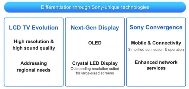 Sony Television Differentiation points