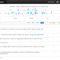 Twitter quietly rolls out its free, native analytics feature