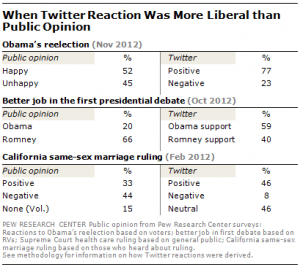 twitter liberal