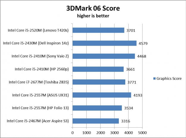 Ultrabook Graphics Performance Graph