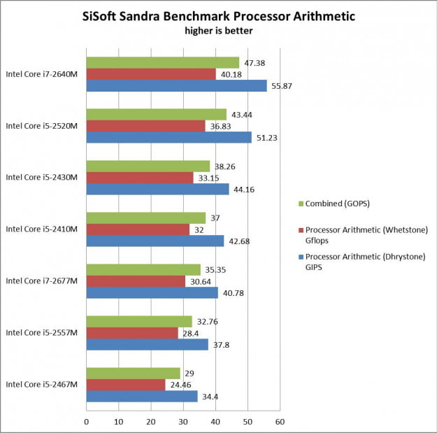 Ultrabook Processor Performance Graph