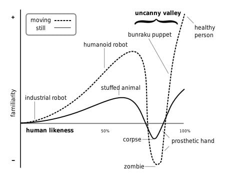 uncanny-valley-graph