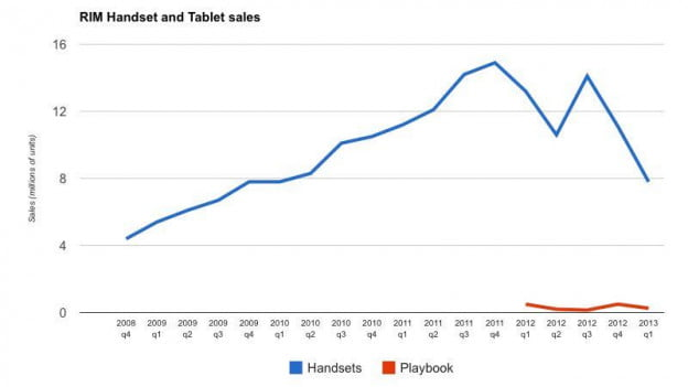 RIM handset/tablet sales through mid-2012