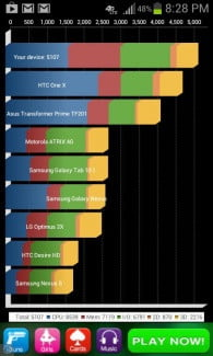 Samsung Galaxy Rugby Pro Review screenshot stats