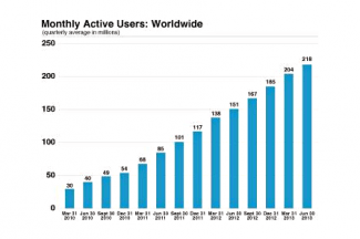 monthly active users