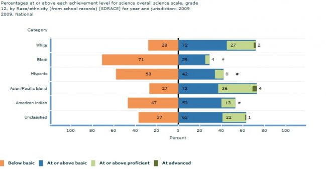 us-students-naep-science-test-results-2009-race