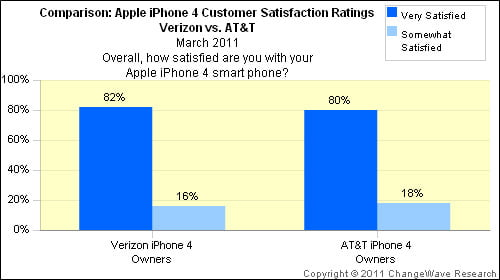 verizon vs att iphone  customer satisfaction