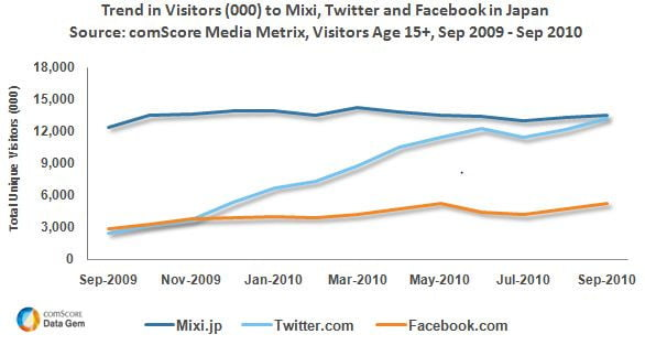 visitor growth to mixi twitter and facebook in japan