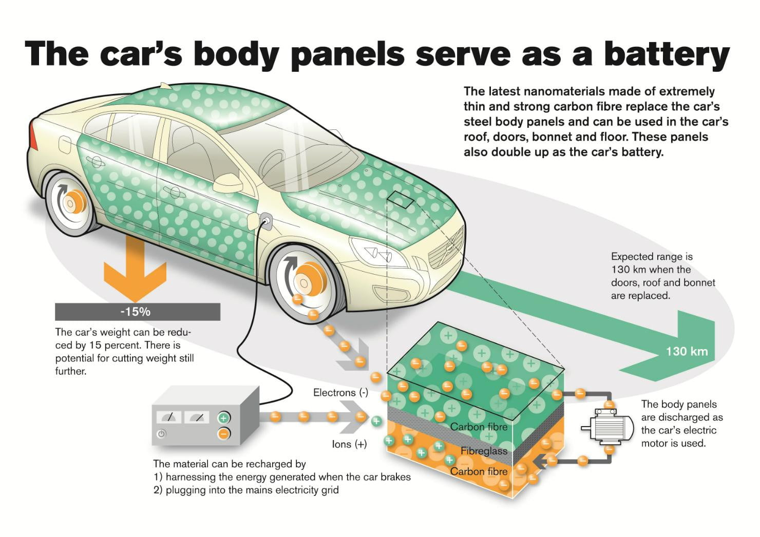 On Volvo's experimental S80, the panels replace the 12 volt electrical system
