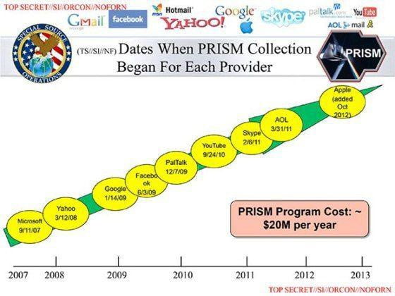 prism chart