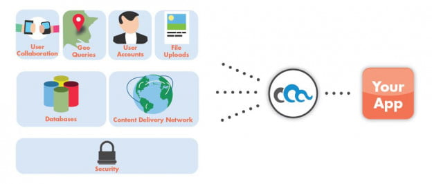 cloudmine what we do