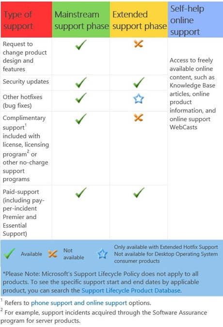windows 7 support chart