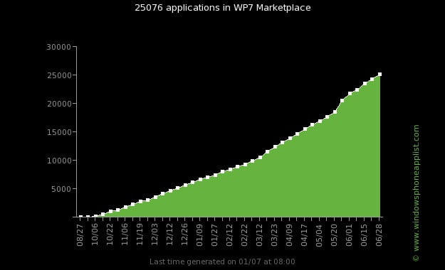 windows-phone-marketplace-apps-chart-2011