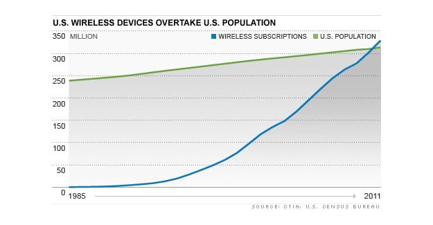 wireless-devices-overtake-us-population