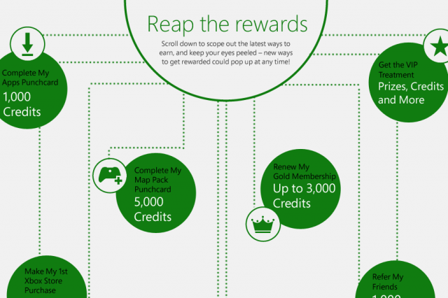 xbox live rewards program updated to reflect the death of ms points