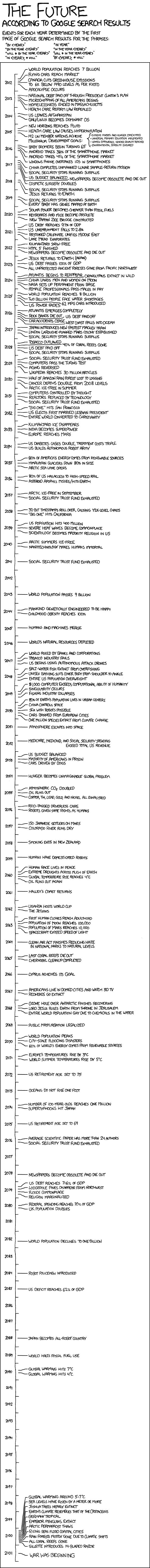 xkcd-the-future-according-to-google-search-results