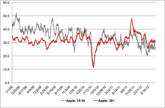 YouGov BrandIndex Buzz Apple Demographics 2008-2012