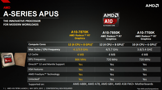 AMD drops the latest A10 APU with unlocked processor, Radeon graphics