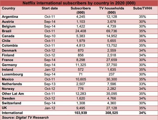 International TV household and Netflix subscriber count estimates for 2020, by country (in millions). Source: Digital TV Research
