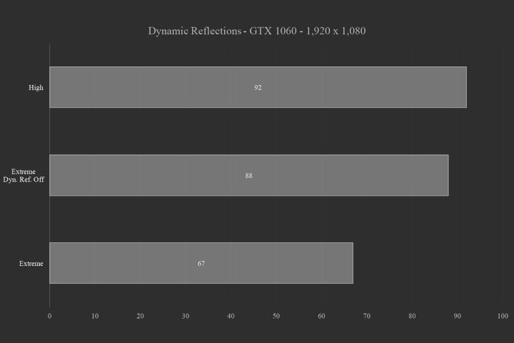 for honor pc performance guide how to improve framerate forhonor dynamic reflections graph
