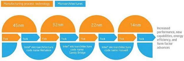 Intel 4th gen haswell chip tick_tock