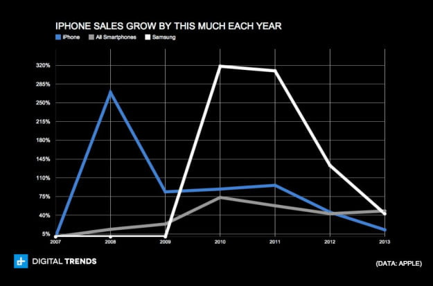 iphone sales grow by this much each year