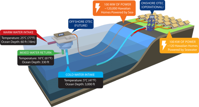 Hawaii's new OTEC power plant harvests energy stored in warm ocean water