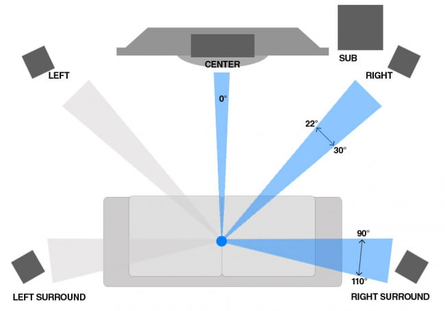 home theater calibration guide manual speaker setup diagram