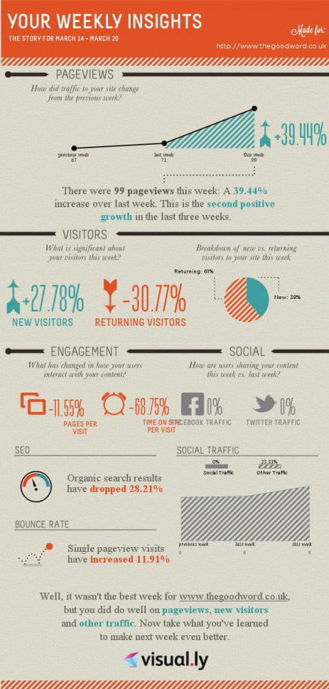 Get your Google Analytics in infographic form thanks to Visual.ly